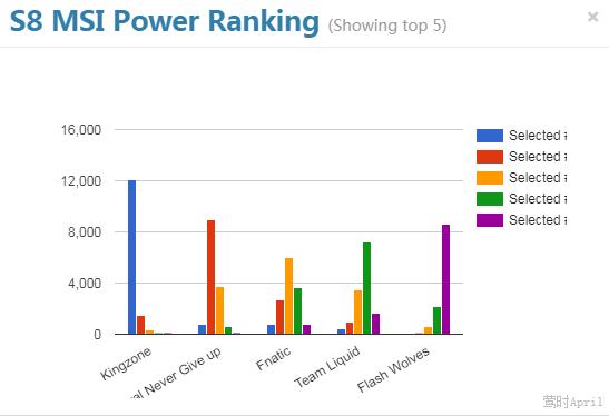 外网MSI战力排行榜投票:KZ第一 RNG第二
